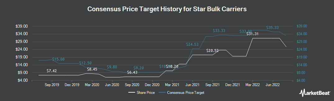 Price Target History for Star Bulk Carriers (NASDAQ:SBLK)