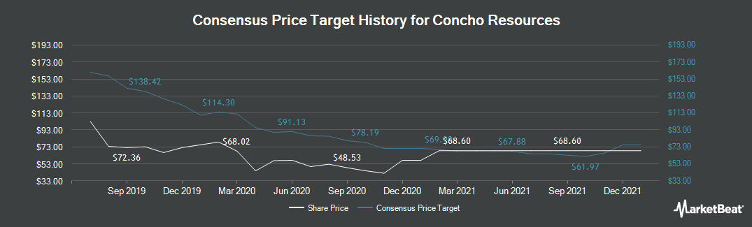 Price Target History for Concho Resources (NYSE:CXO)