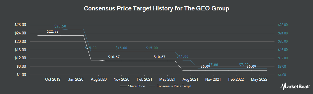 Price Target History for The GEO Group (NYSE:GEO)