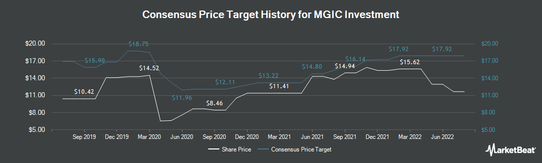 Price Target History for MGIC Investment (NYSE:MTG)