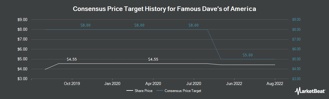 Price Target History for Famous Dave's of America (NASDAQ:DAVE)