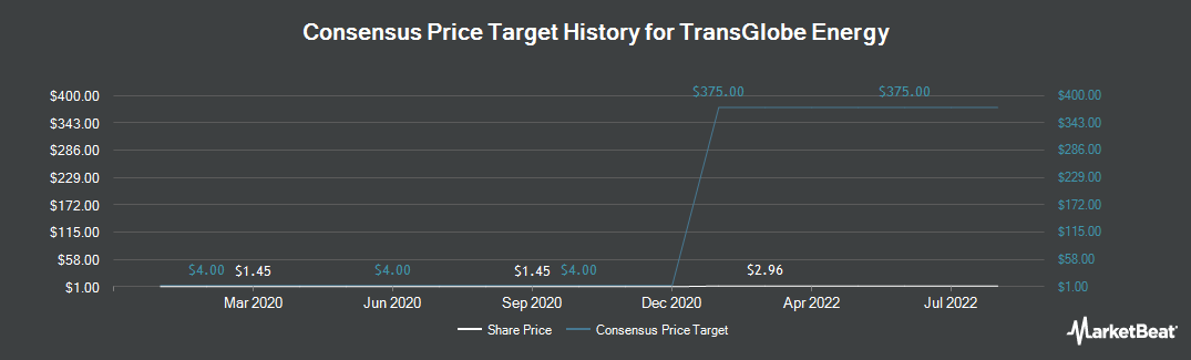 Price Target History for TransGlobe Energy (NASDAQ:TGA)