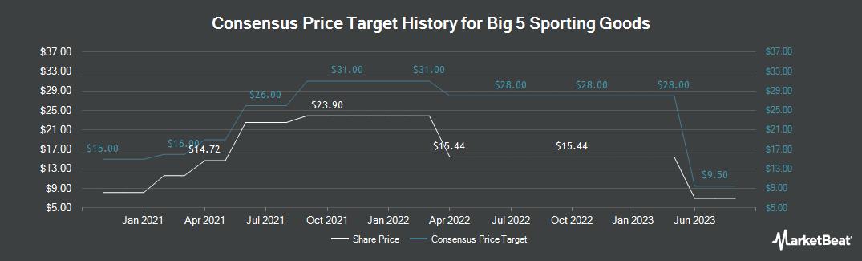 Price Target History for Big 5 Sporting Goods (NASDAQ:BGFV)