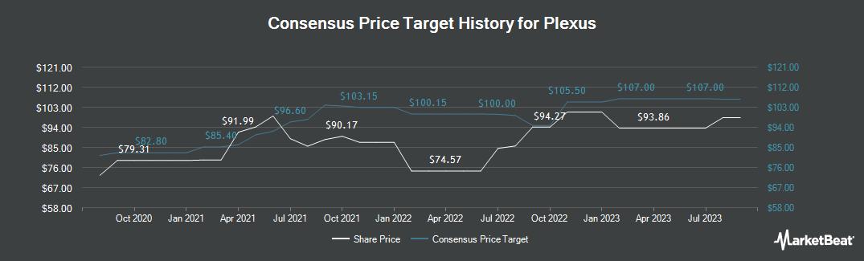 Price Target History for Plexus Corp. (NASDAQ:PLXS)