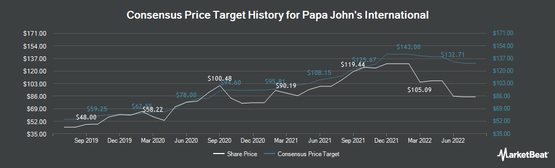Price Target History for Papa John`s International (NASDAQ:PZZA)