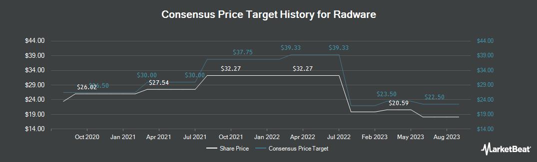 Price Target History for Radware (NASDAQ:RDWR)