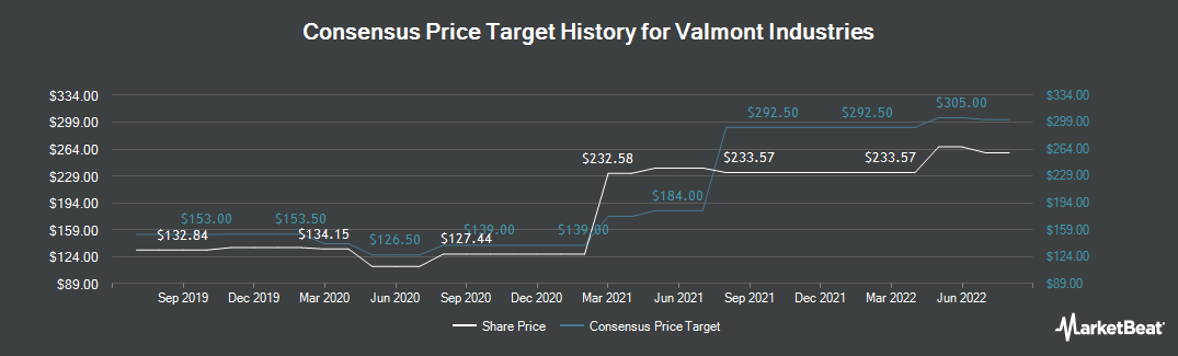 Price Target History for Valmont Industries (NYSE:VMI)