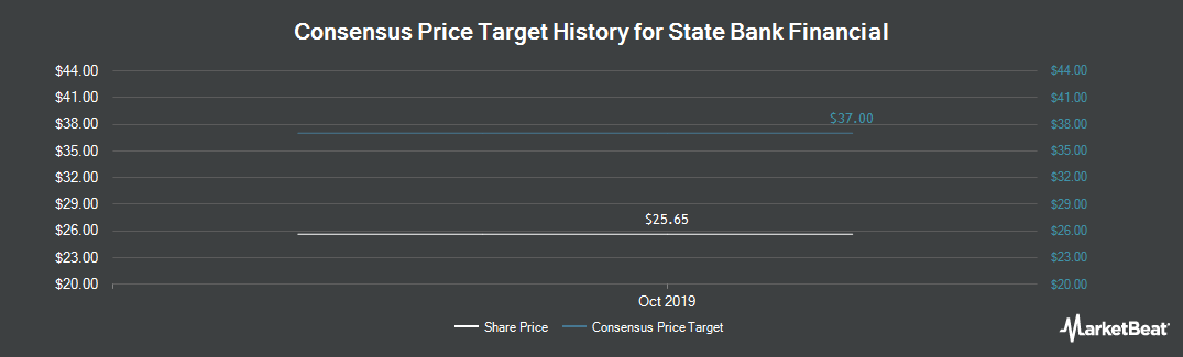 Price Target History for State Bank Financial (NASDAQ:STBZ)