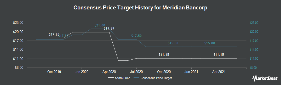 Price Target History for Meridian Bancorp (NASDAQ:EBSB)