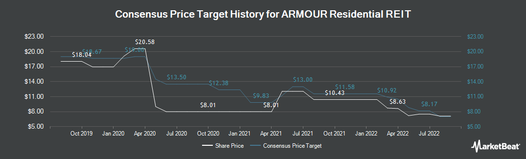 Price Target History for ARMOUR Residential REIT (NYSE:ARR)