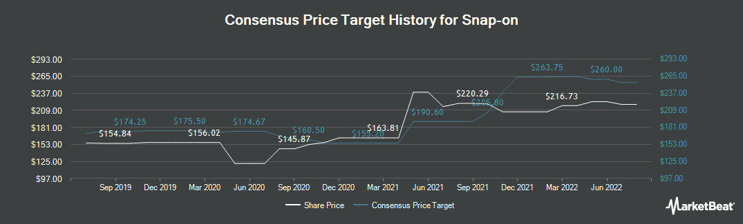 Price Target History for Snap-on (NYSE:SNA)