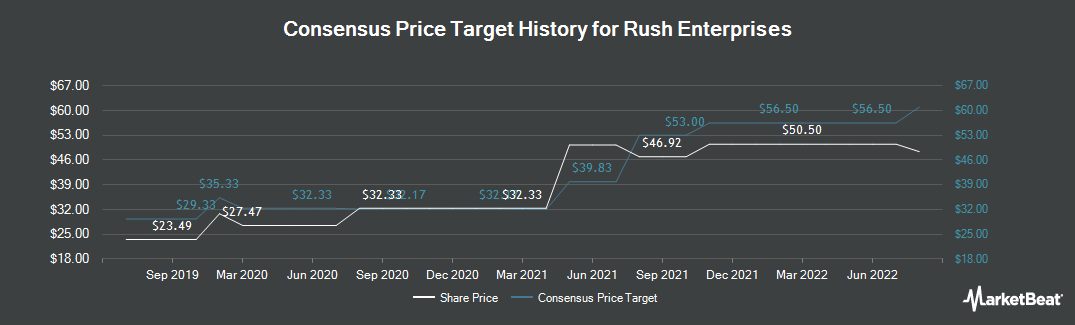 Price Target History for Rush Enterprises (NASDAQ:RUSHA)