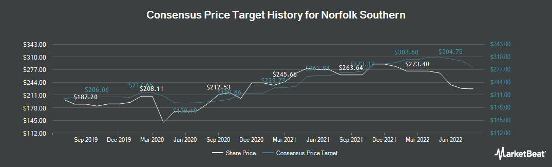 Price Target History for Norfolk Souther Corporation (NYSE:NSC)