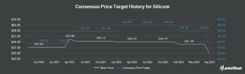 Price Target History for Silicom (NASDAQ:SILC)