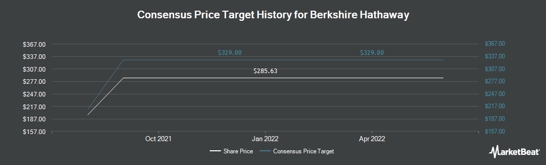 Price Target History for Berkshire Hathaway (NYSE:BRK.B)