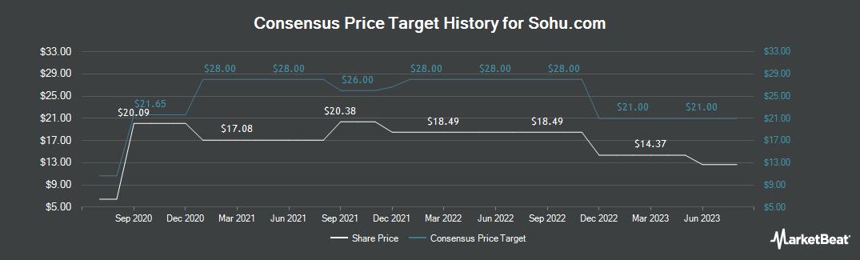 Price Target History for Sohu.com (NASDAQ:SOHU)