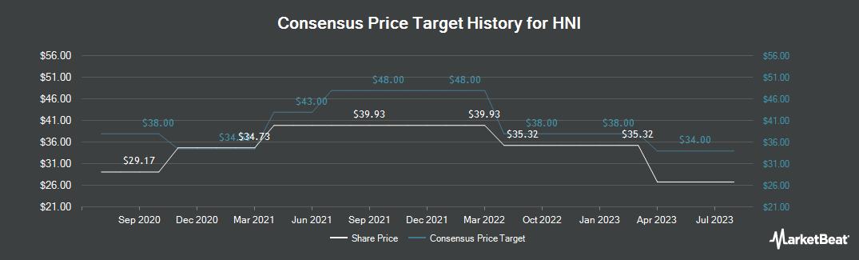 Price Target History for HNI (NYSE:HNI)