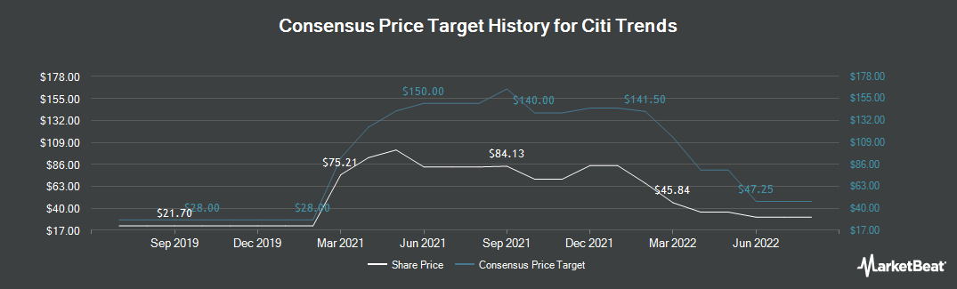 Price Target History for Citi Trends (NASDAQ:CTRN)