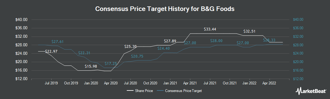 Price Target History for B&G Foods (NYSE:BGS)