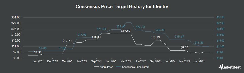 Price Target History for Identiv (NASDAQ:INVE)