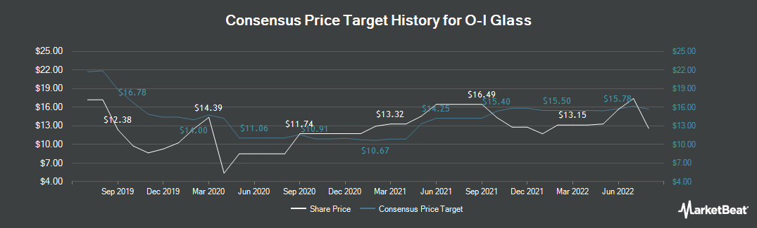 Price Target History for Owens-Illinois (NYSE:OI)