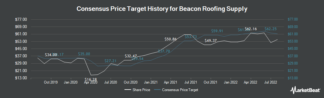 Price Target History for Beacon Roofing Supply (NASDAQ:BECN)