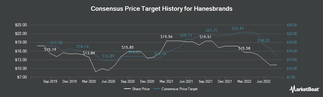 Price Target History for Hanesbrands (NYSE:HBI)