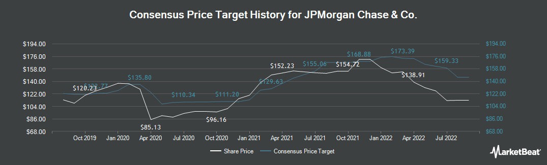 Price Target History for JPMorgan Chase (NYSE:JPM)