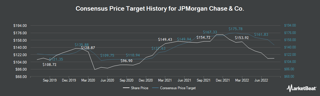 Price Target History for JPMorgan Chase & Co. (NYSE:JPM)