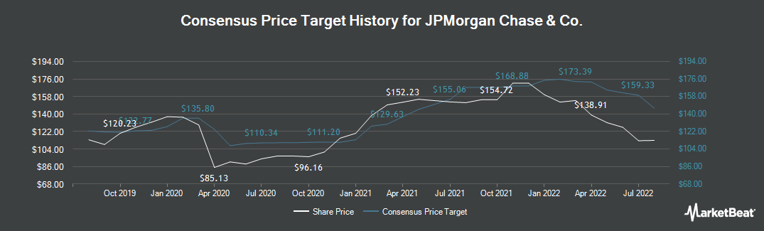 Price Target History for J P Morgan Chase & Co (NYSE:JPM)