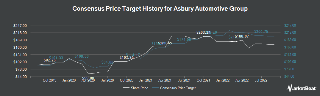 Price Target History for Asbury Automotive Group (NYSE:ABG)