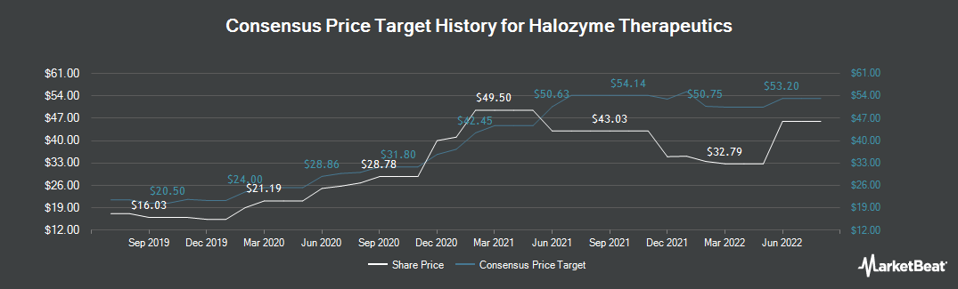 Price Target History for Halozyme (NASDAQ:HALO)