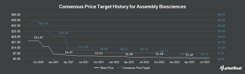 Price Target History for Assembly Biosciences (NASDAQ:ASMB)