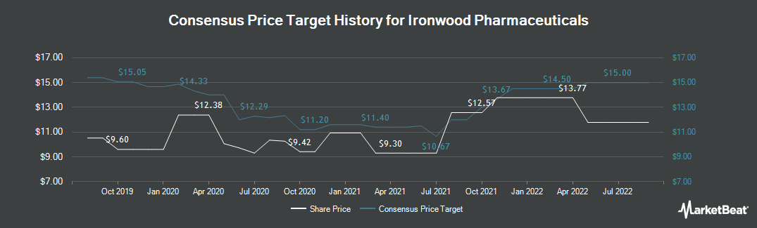 Price Target History for Ironwood Pharmaceuticals (NASDAQ:IRWD)