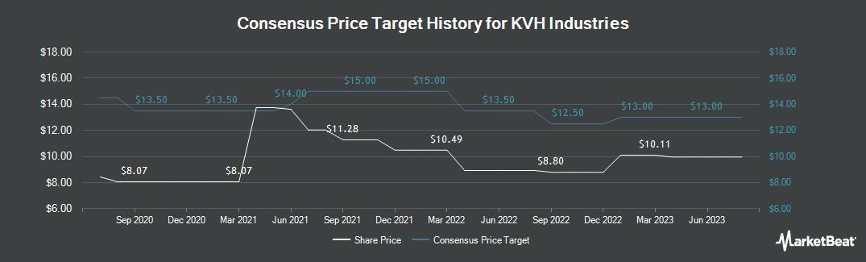 Price Target History for KVH Industries (NASDAQ:KVHI)