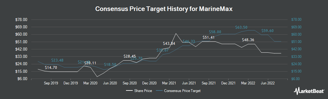 Price Target History for MarineMax (NYSE:HZO)