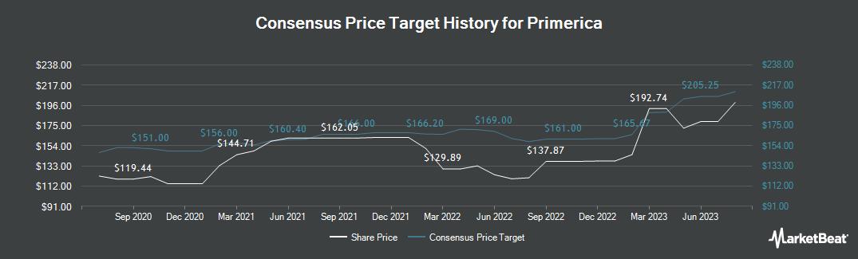 Price Target History for Primerica (NYSE:PRI)