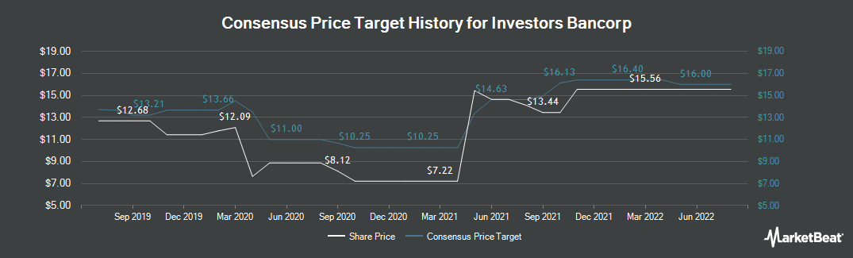 Price Target History for Investors Bank (NASDAQ:ISBC)