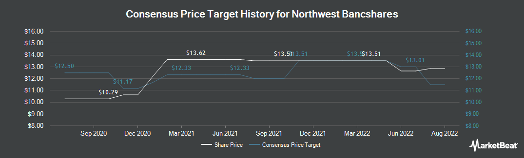 Price Target History for Northwest Bancshares (NASDAQ:NWBI)
