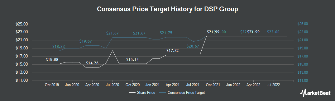 Price Target History for DSP Group (NASDAQ:DSPG)