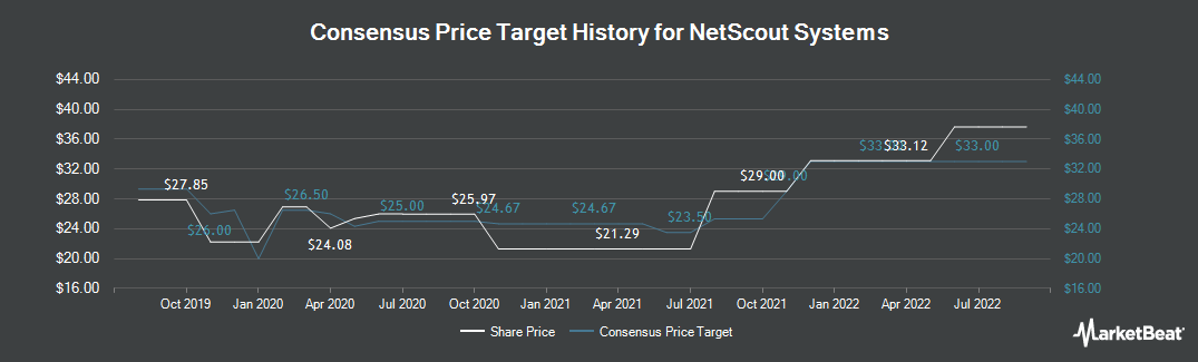 Price Target History for NetScout Systems (NASDAQ:NTCT)