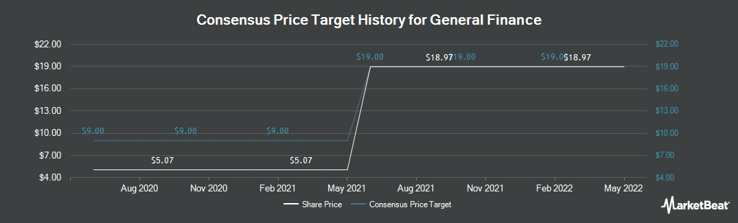 Price Target History for General Finance (NASDAQ:GFN)