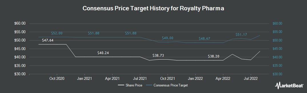 Price Target History for Repros Therapeutics (NASDAQ:RPRX)