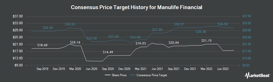 Price Target History for Manulife Financial (NYSE:MFC)