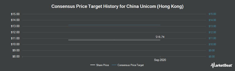 Price Target History for China Unicom (Hong Kong) (NYSE:CHU)