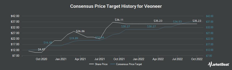 Price Target History for Veoneer (NYSE:VNE)