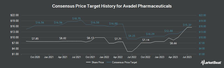 Price Target History for Avadel Pharmaceuticals (NASDAQ:AVDL)