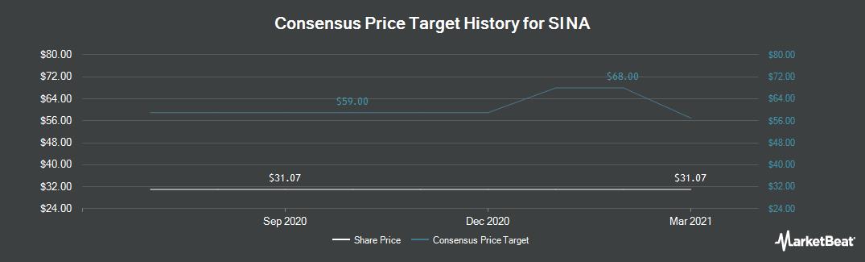 Price Target History for SINA (NASDAQ:SINA)