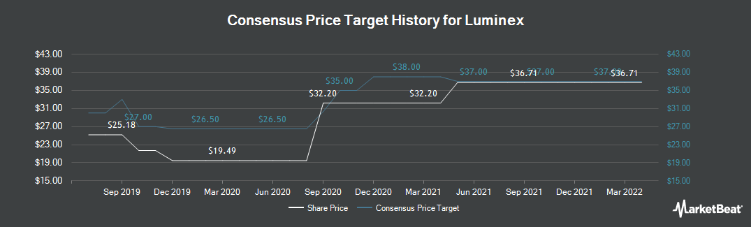 Price Target History for Luminex (NASDAQ:LMNX)