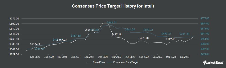 Price Target History for Intuit (NASDAQ:INTU)